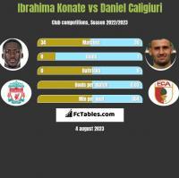 Ibrahima Konate vs Daniel Caligiuri h2h player stats