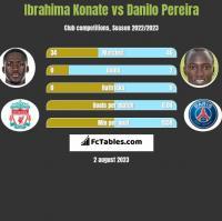 Ibrahima Konate vs Danilo Pereira h2h player stats