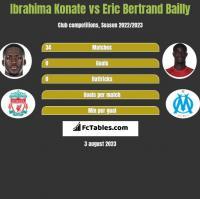 Ibrahima Konate vs Eric Bertrand Bailly h2h player stats