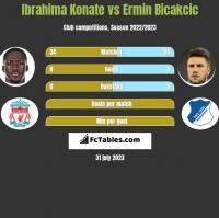 Ibrahima Konate vs Ermin Bicakcic h2h player stats