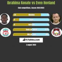 Ibrahima Konate vs Even Hovland h2h player stats