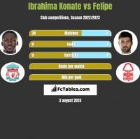 Ibrahima Konate vs Felipe h2h player stats