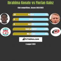 Ibrahima Konate vs Florian Kainz h2h player stats