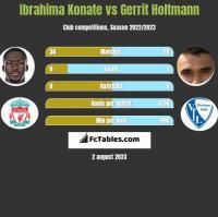 Ibrahima Konate vs Gerrit Holtmann h2h player stats
