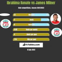 Ibrahima Konate vs James Milner h2h player stats