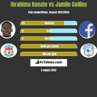 Ibrahima Konate vs Jamilu Collins h2h player stats