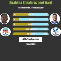 Ibrahima Konate vs Joel Ward h2h player stats