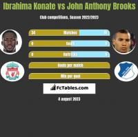 Ibrahima Konate vs John Anthony Brooks h2h player stats