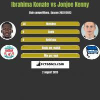 Ibrahima Konate vs Jonjoe Kenny h2h player stats