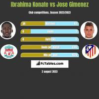 Ibrahima Konate vs Jose Gimenez h2h player stats