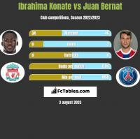 Ibrahima Konate vs Juan Bernat h2h player stats