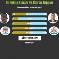 Ibrahima Konate vs Kieran Trippier h2h player stats