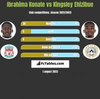 Ibrahima Konate vs Kingsley Ehizibue h2h player stats