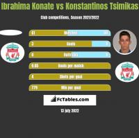 Ibrahima Konate vs Konstantinos Tsimikas h2h player stats