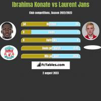 Ibrahima Konate vs Laurent Jans h2h player stats