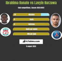 Ibrahima Konate vs Lavyin Kurzawa h2h player stats