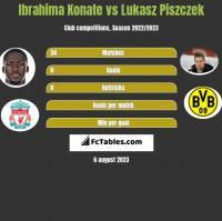 Ibrahima Konate vs Lukasz Piszczek h2h player stats