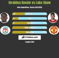 Ibrahima Konate vs Luke Shaw h2h player stats