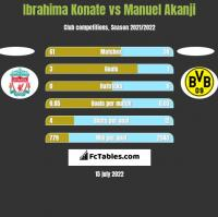 Ibrahima Konate vs Manuel Akanji h2h player stats