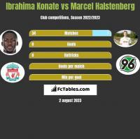 Ibrahima Konate vs Marcel Halstenberg h2h player stats