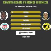 Ibrahima Konate vs Marcel Schmelzer h2h player stats