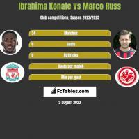 Ibrahima Konate vs Marco Russ h2h player stats
