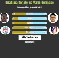 Ibrahima Konate vs Mario Hermoso h2h player stats