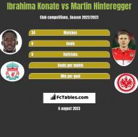 Ibrahima Konate vs Martin Hinteregger h2h player stats