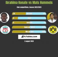 Ibrahima Konate vs Mats Hummels h2h player stats