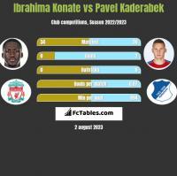 Ibrahima Konate vs Pavel Kaderabek h2h player stats