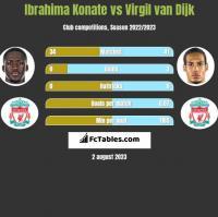 Ibrahima Konate vs Virgil van Dijk h2h player stats