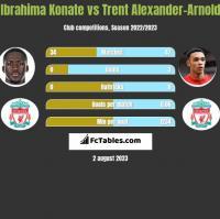 Ibrahima Konate vs Trent Alexander-Arnold h2h player stats