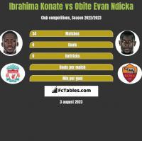 Ibrahima Konate vs Obite Evan Ndicka h2h player stats