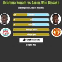 Ibrahima Konate vs Aaron-Wan Bissaka h2h player stats