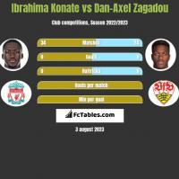 Ibrahima Konate vs Dan-Axel Zagadou h2h player stats