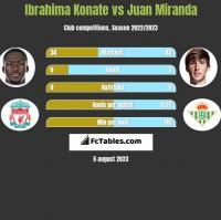 Ibrahima Konate vs Juan Miranda h2h player stats