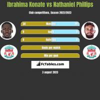 Ibrahima Konate vs Nathaniel Phillips h2h player stats