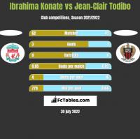 Ibrahima Konate vs Jean-Clair Todibo h2h player stats