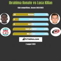 Ibrahima Konate vs Luca Kilian h2h player stats