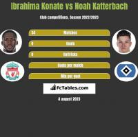 Ibrahima Konate vs Noah Katterbach h2h player stats
