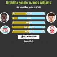 Ibrahima Konate vs Neco Williams h2h player stats