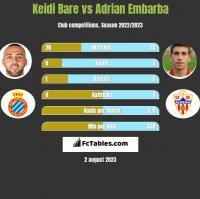 Keidi Bare vs Adrian Embarba h2h player stats