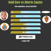 Keidi Bare vs Alberto Zapater h2h player stats