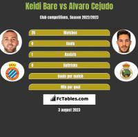 Keidi Bare vs Alvaro Cejudo h2h player stats