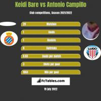Keidi Bare vs Antonio Campillo h2h player stats
