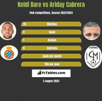 Keidi Bare vs Ariday Cabrera h2h player stats