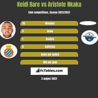 Keidi Bare vs Aristote Nkaka h2h player stats