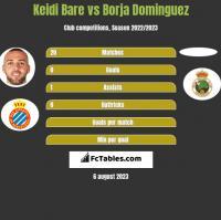 Keidi Bare vs Borja Dominguez h2h player stats