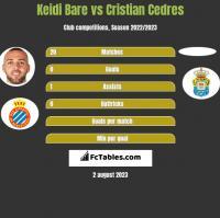 Keidi Bare vs Cristian Cedres h2h player stats