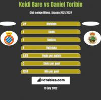 Keidi Bare vs Daniel Toribio h2h player stats